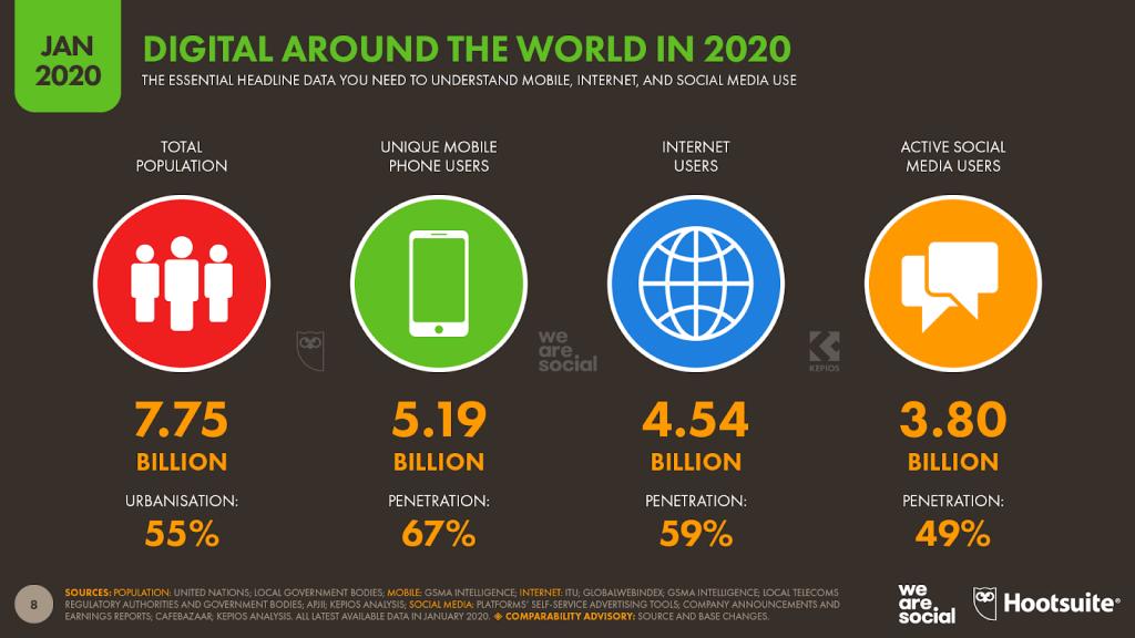 Digital atpund the world gennaio 2020