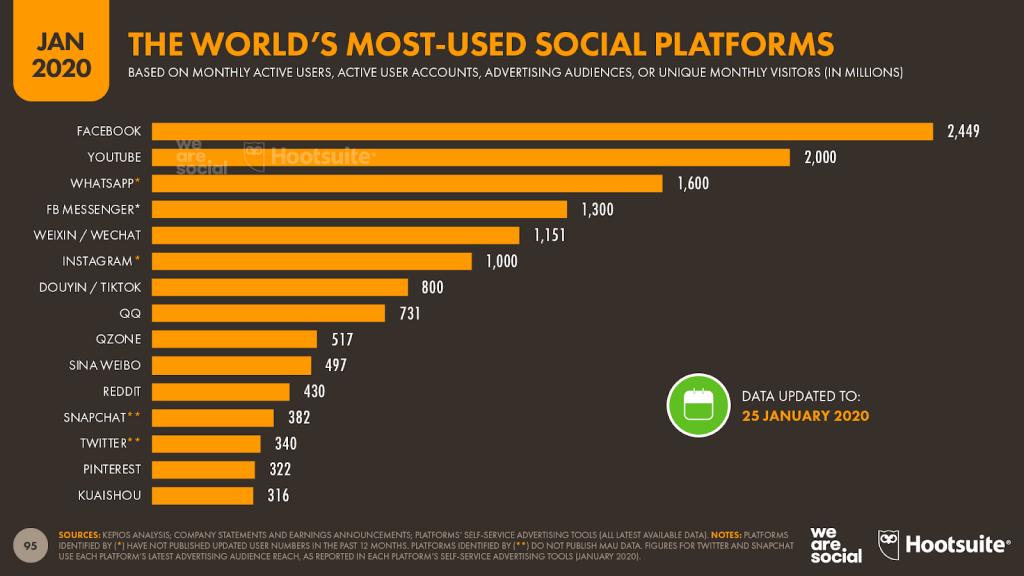 le piattaforme social più utilizzate al mondo genn 2020