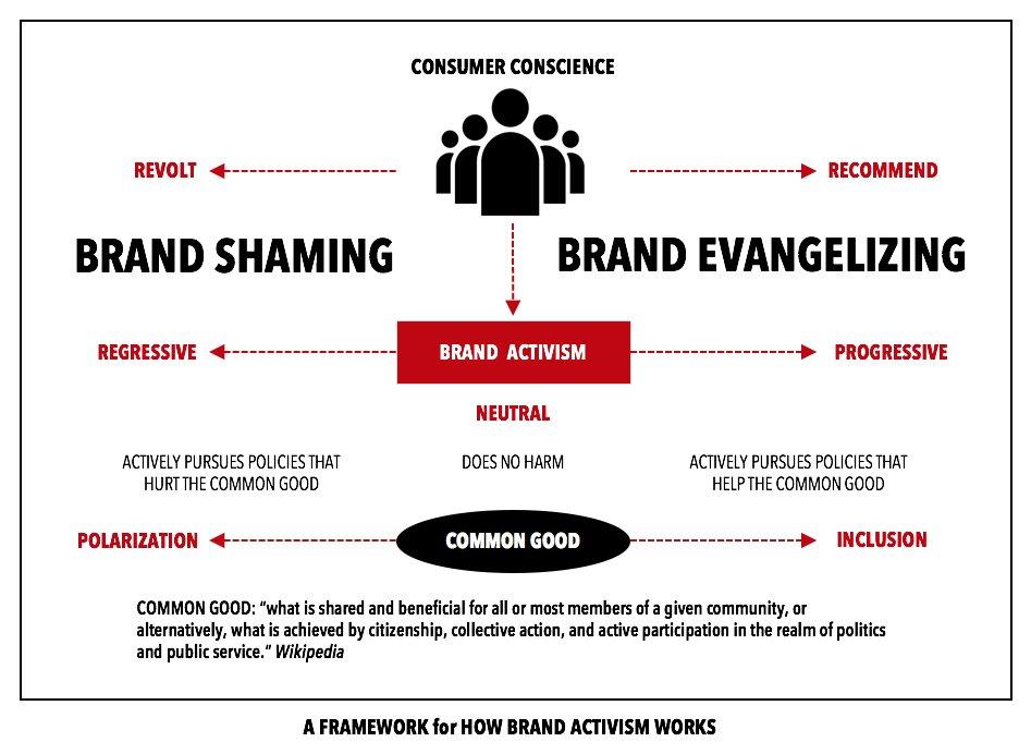 brand activism regressivo o progressivo